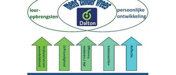 Daltonboek 2.0