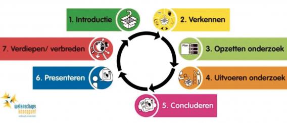 Hoe implementeer je onderzoekend leren in het basisonderwijs?